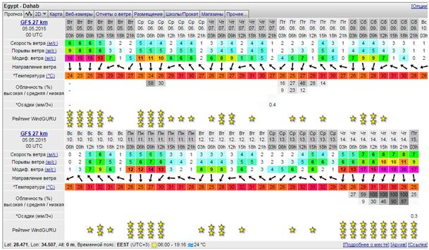 Прогноз ветра в Дахебе