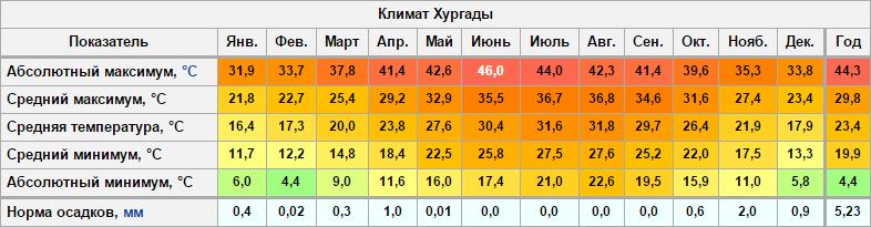Temperatura Maramme per mese